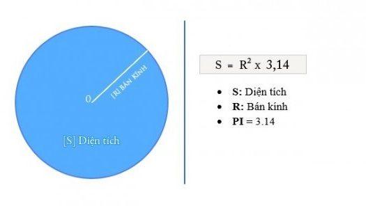 Công thức tính diện tích hình tròn cực đơn giản và dễ cho học sinh lớp 5