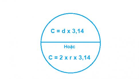 Chu vì hình tròn – Khái niệm, công thức và bài tập ứng dụng thực tế