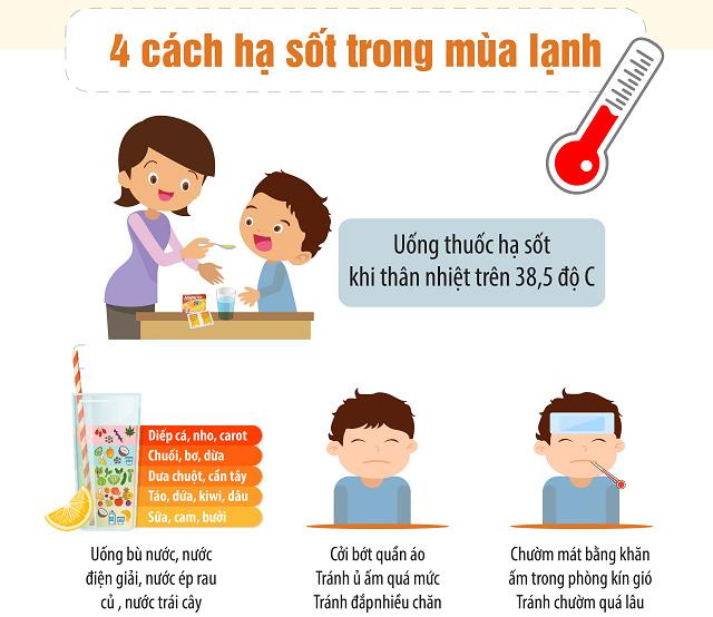 Bố mẹ nên tham khảo và làm theo 4 cách giúp trẻ mau hạ sốt vào mùa lạnh1
