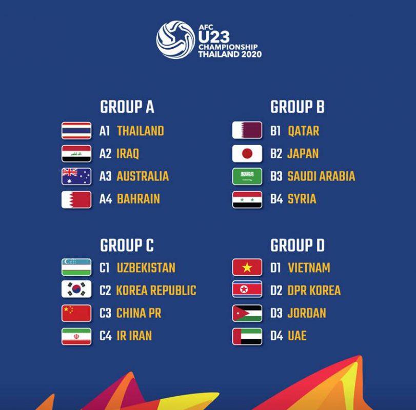 Kết quả bốc thăm chia bảng, U23 Viêt Nam nằm ở nhóm thi đấu khá dễ thở1