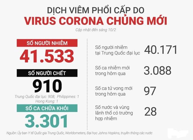 Cập nhật số liệu liên quan tới virut Corona ngày 10-2 1
